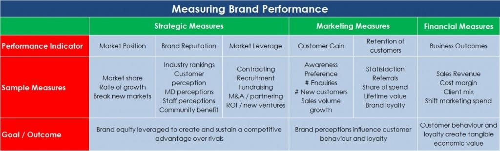 Branding Matrix